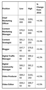 content marketing industry hiring