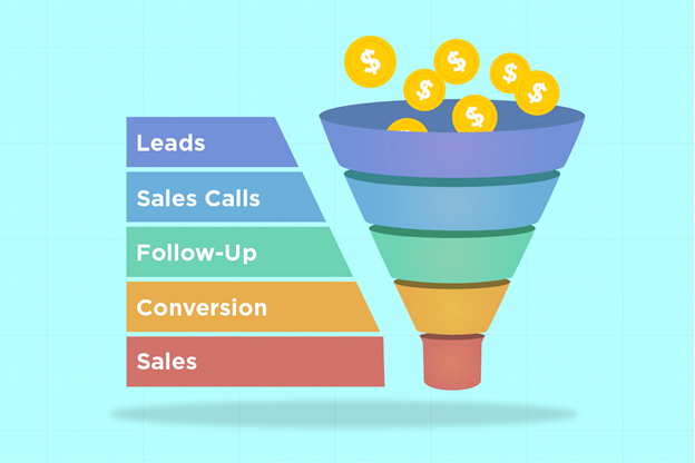 4 Benefits of Making a Sales Funnel for Your Business - ExportHub